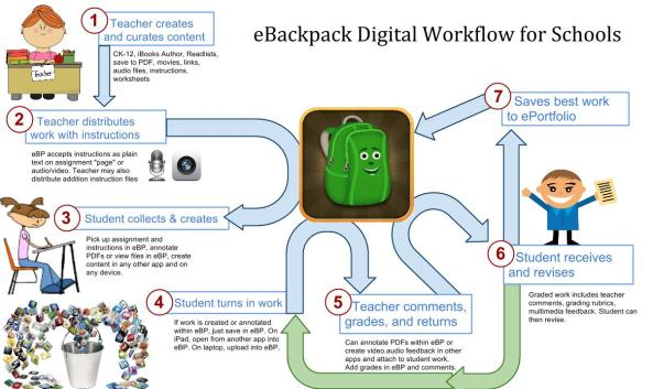 eBackpack-workflow-full-blown