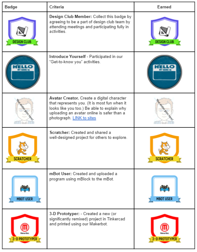 What does Assessment look like in Makerspaces? | ict4kids ca